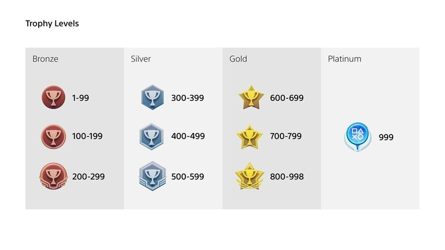 PS4 PlayStation 4 Trophies Update 2